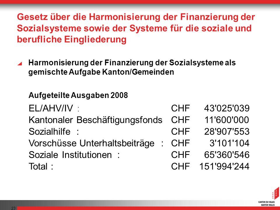 Kantonaler Beschäftigungsfonds 11 600 000 Sozialhilfe : 28 907 553