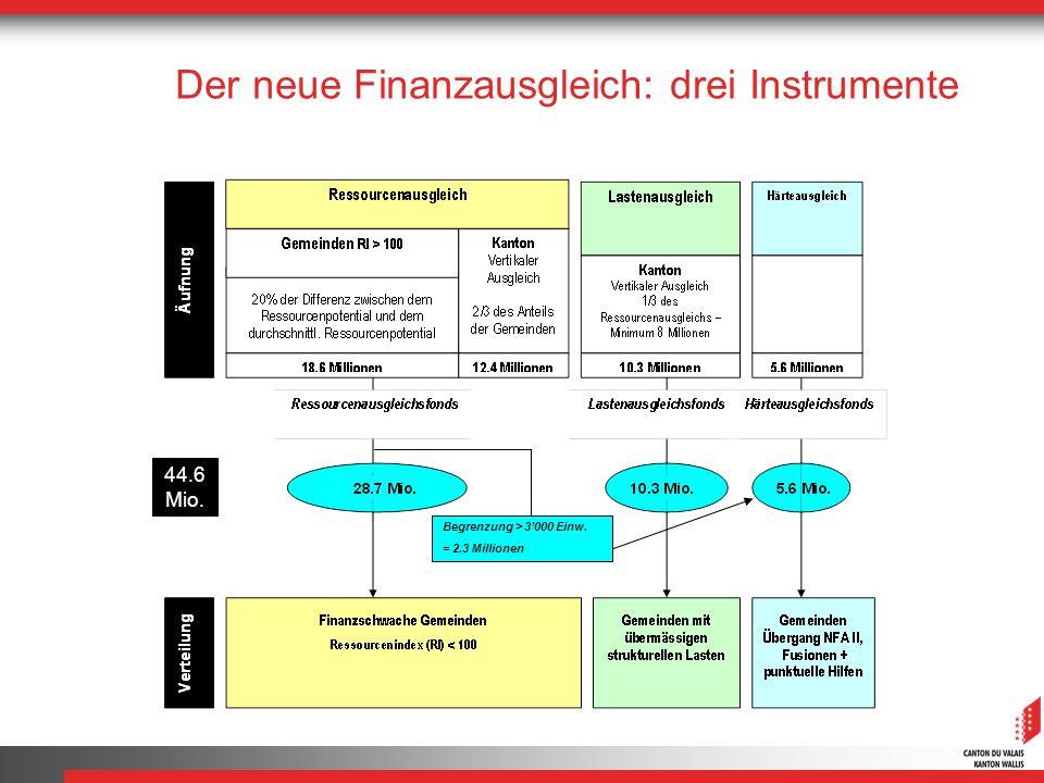 Der neue Finanzausgleich: drei Instrumente