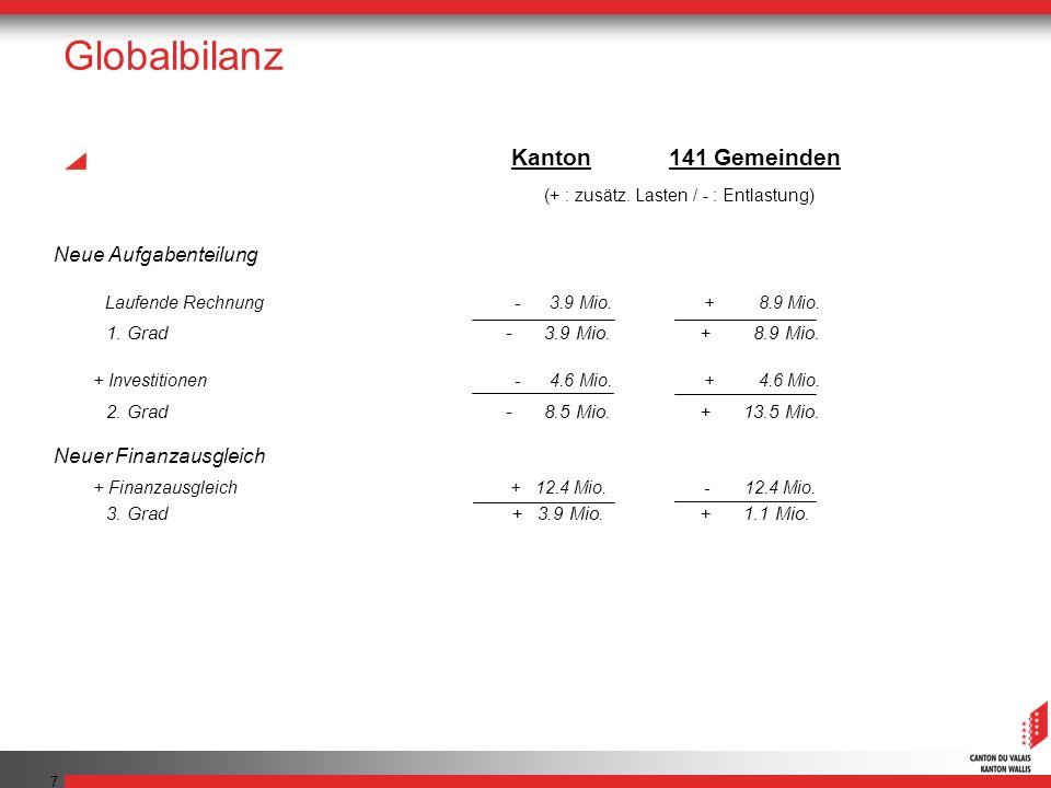 Globalbilanz Kanton 141 Gemeinden Neue Aufgabenteilung