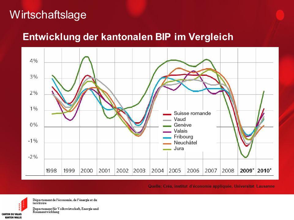 Entwicklung der kantonalen BIP im Vergleich