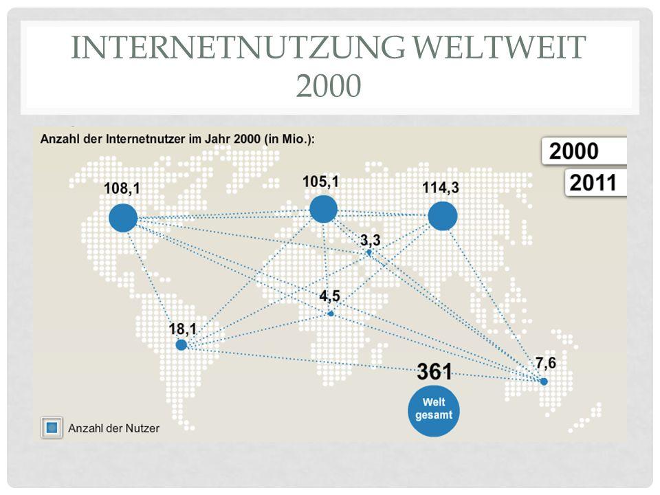 Internetnutzung weltweit 2000
