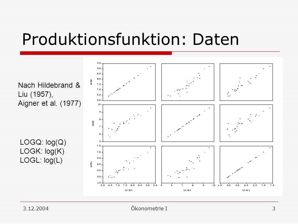 Produktionsfunktion: Daten