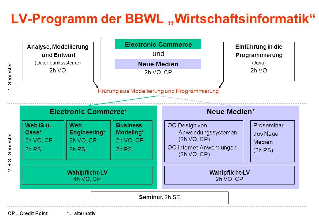 """LV-Programm der BBWL """"Wirtschaftsinformatik"""