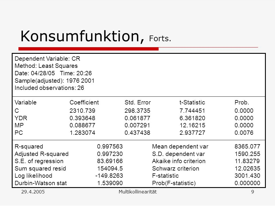 Konsumfunktion, Forts. Dependent Variable: CR Method: Least Squares