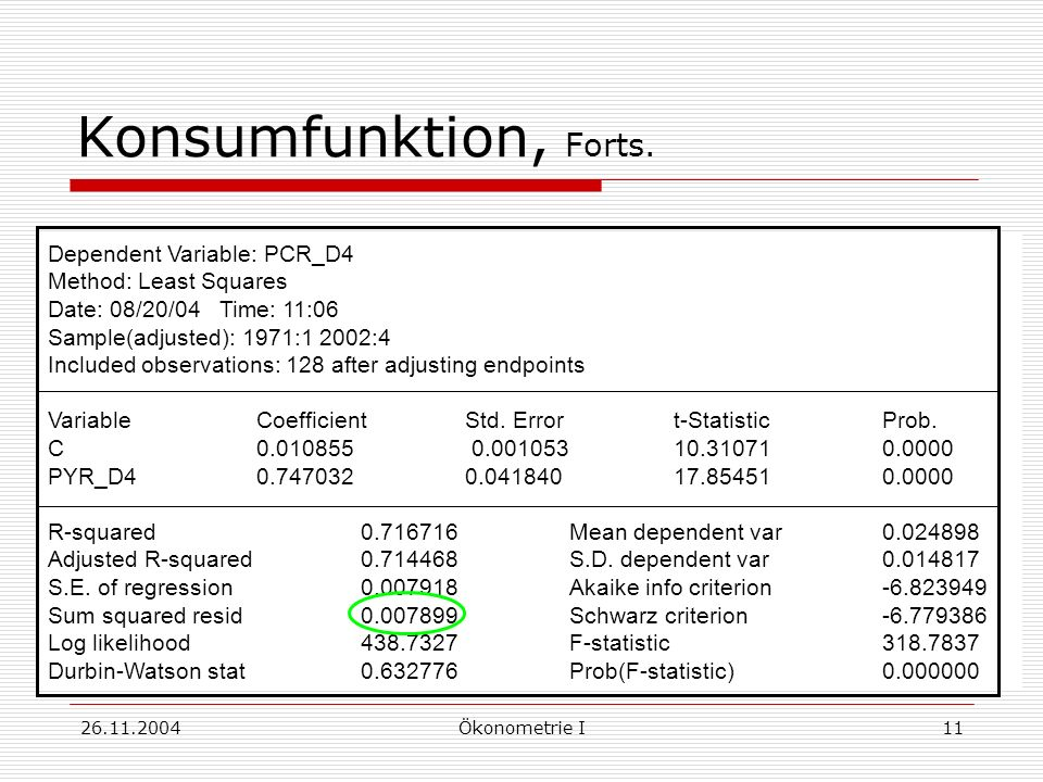 Konsumfunktion, Forts. Dependent Variable: PCR_D4