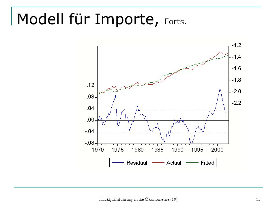 Modell für Importe, Forts.