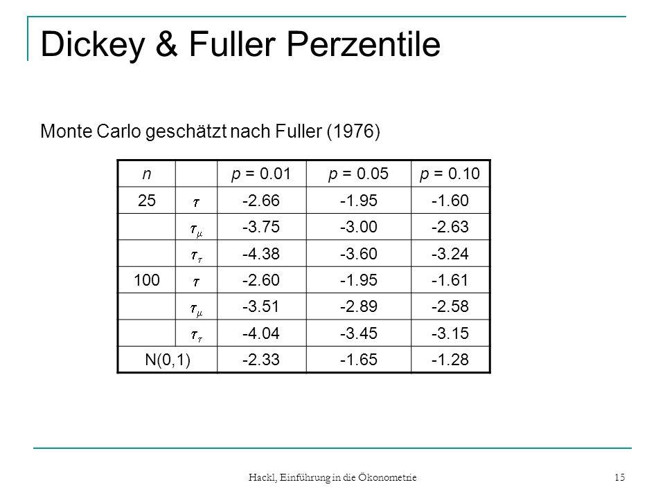 Dickey & Fuller Perzentile