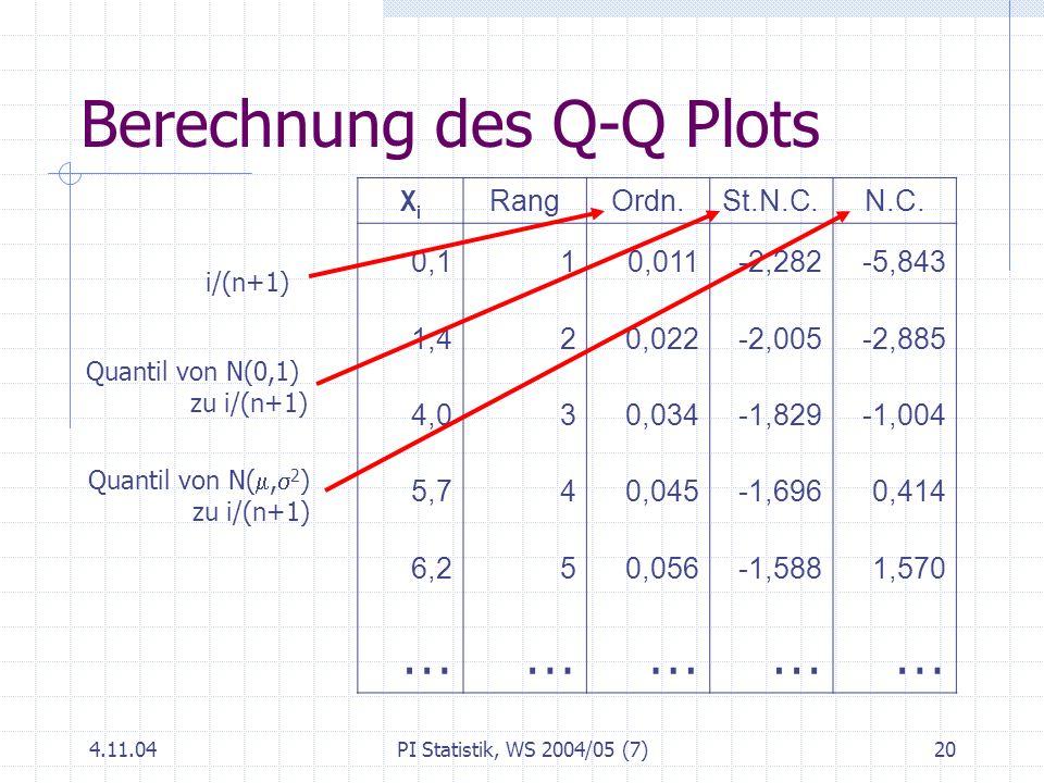 Berechnung des Q-Q Plots