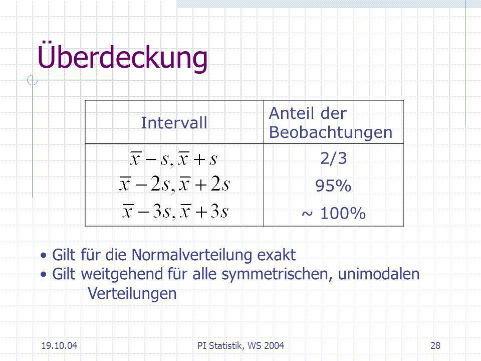 Überdeckung Anteil der Beobachtungen Intervall 2/3 95% ~ 100%
