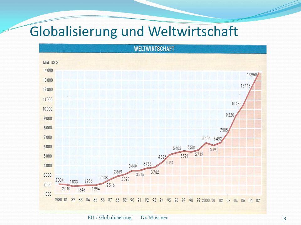Globalisierung und Weltwirtschaft
