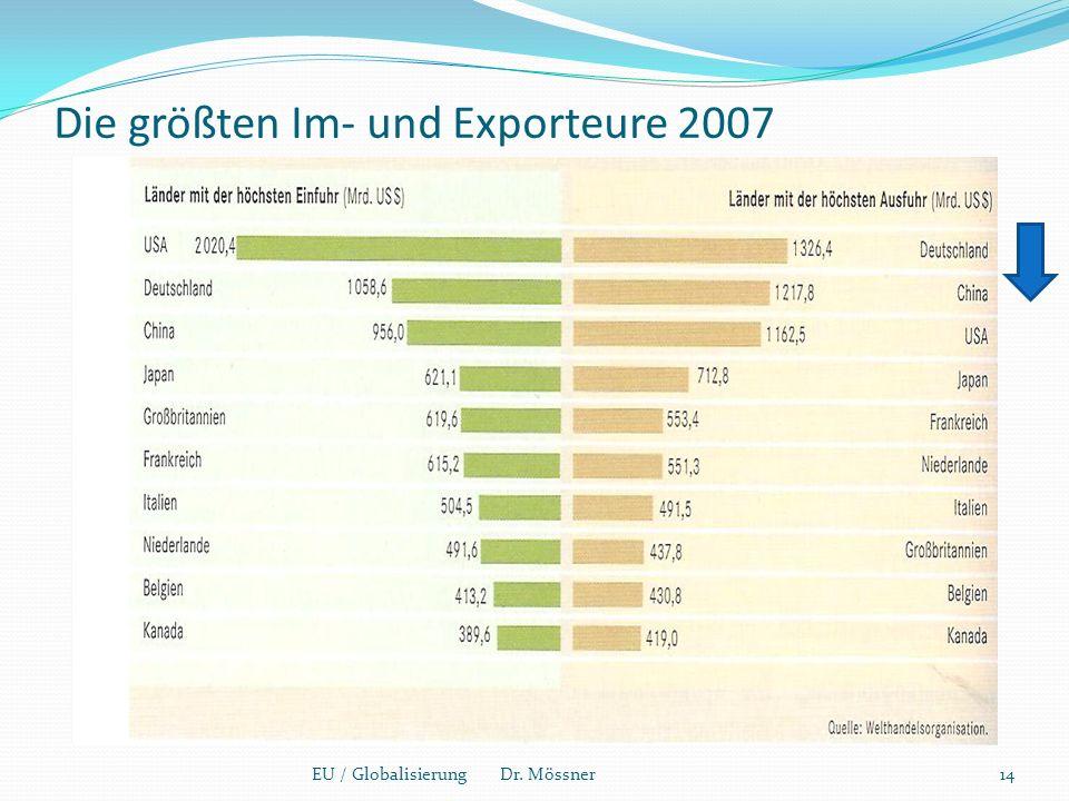 Die größten Im- und Exporteure 2007