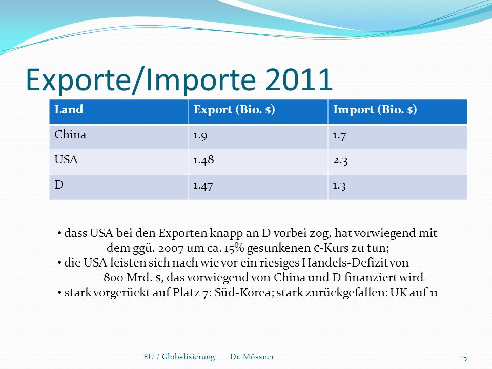 Exporte/Importe 2011 Land Export (Bio. $) Import (Bio. $) China 1.9