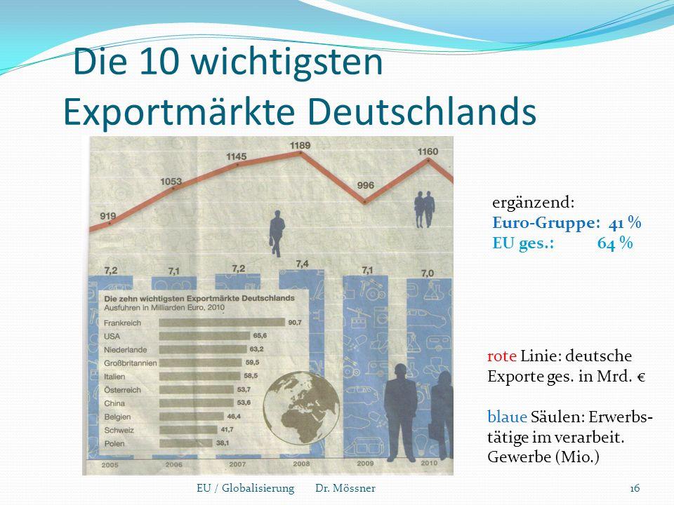 Die 10 wichtigsten Exportmärkte Deutschlands