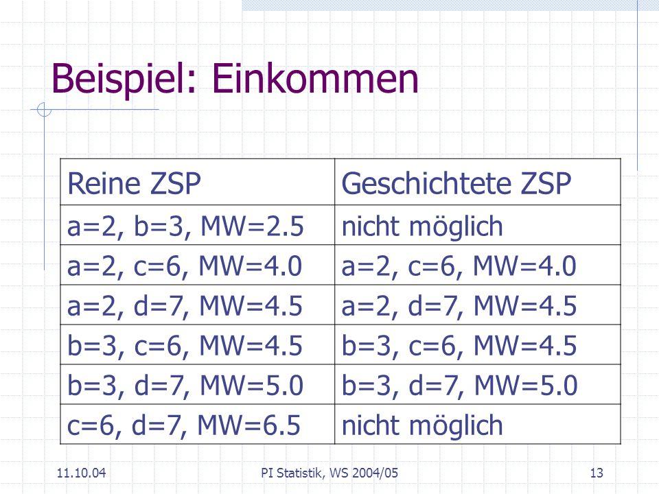 Beispiel: Einkommen Reine ZSP Geschichtete ZSP a=2, b=3, MW=2.5