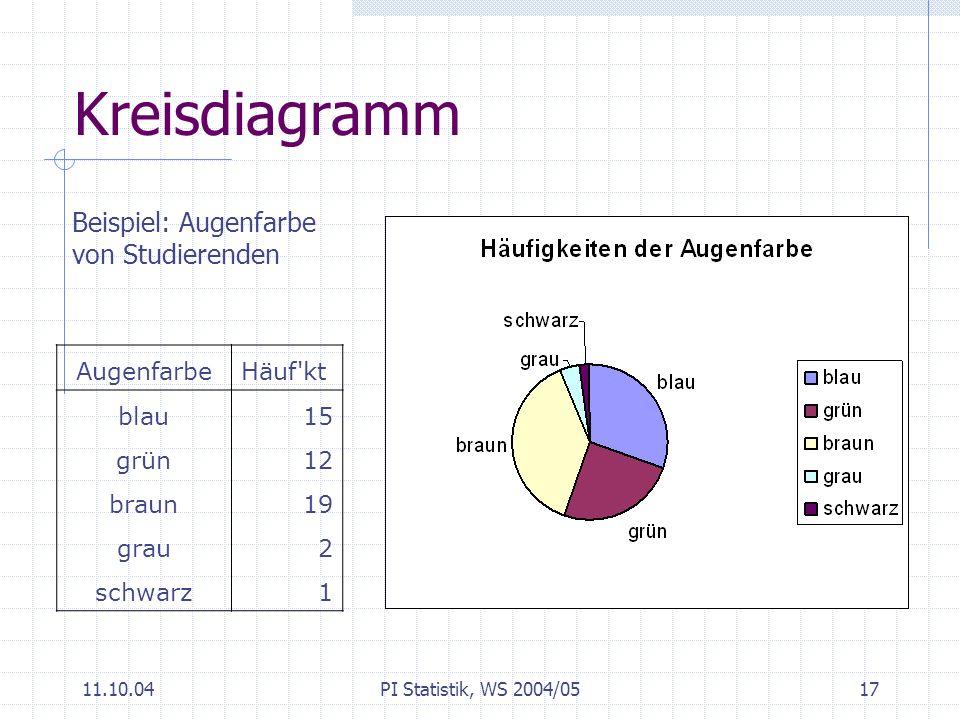 Kreisdiagramm Beispiel: Augenfarbe von Studierenden Augenfarbe Häuf kt