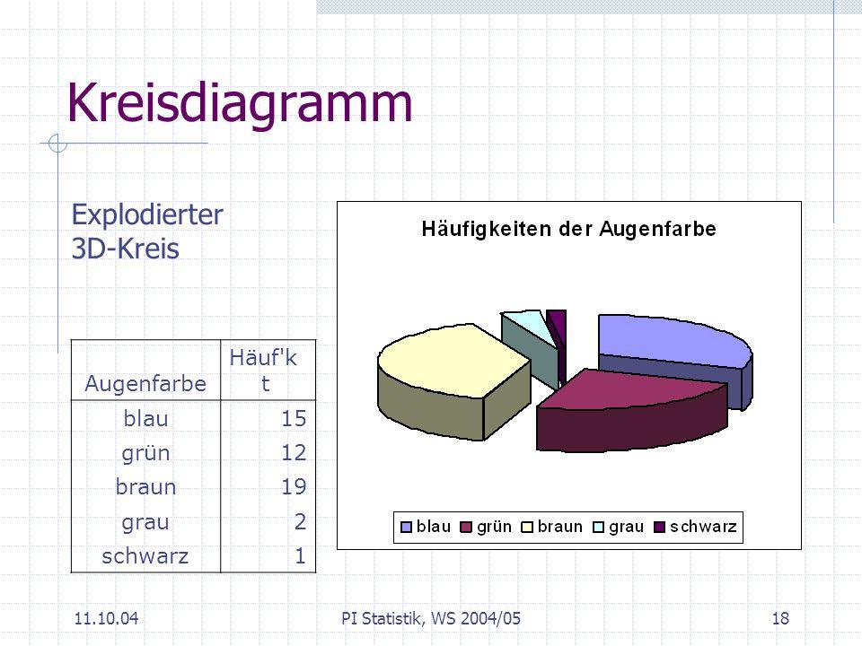 Kreisdiagramm Explodierter 3D-Kreis Augenfarbe Häuf kt blau 15 grün 12