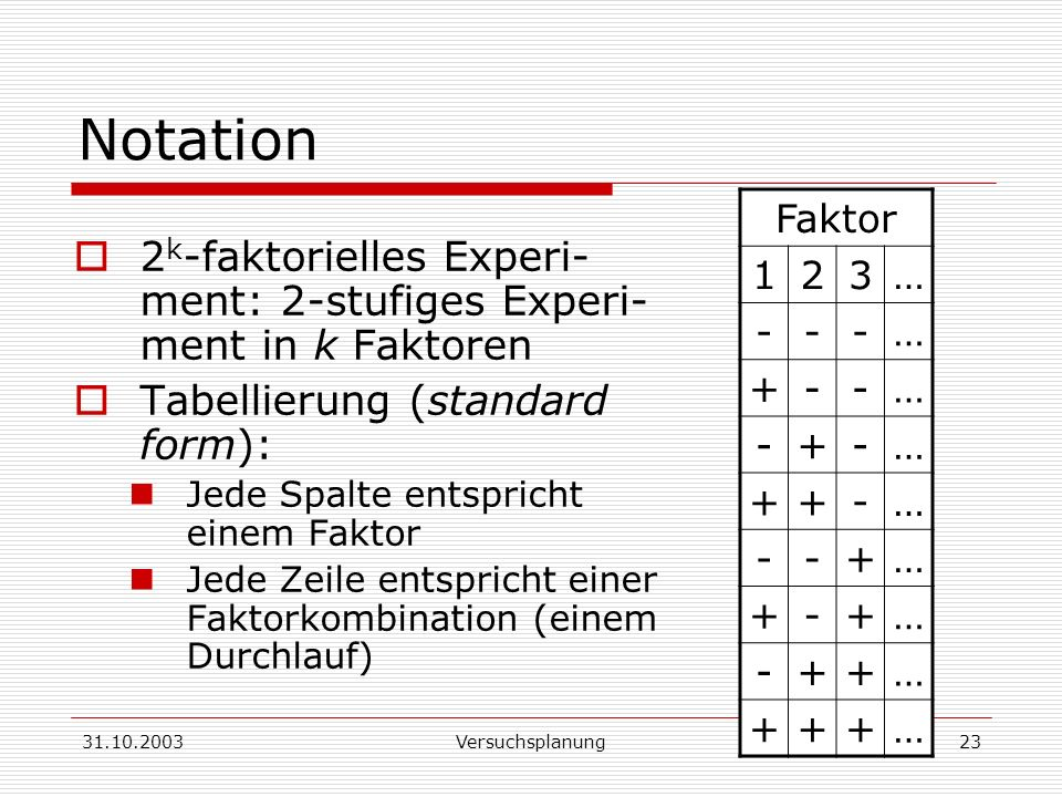 Notation Faktor. 1. 2. 3. … - + 2k-faktorielles Experi-ment: 2-stufiges Experi-ment in k Faktoren.