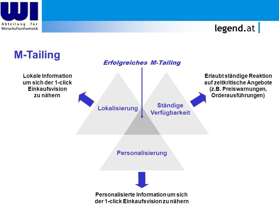M-Tailing legend.at Erfolgreiches M-Tailing Ständige Lokalisierung