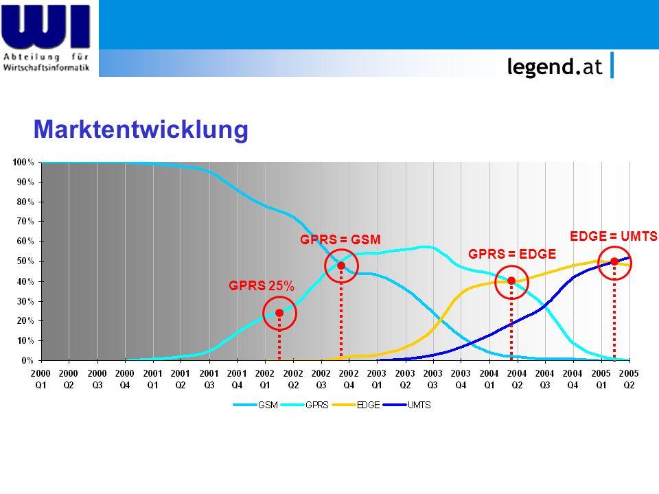 legend.at Marktentwicklung GPRS 25% GPRS = GSM GPRS = EDGE EDGE = UMTS