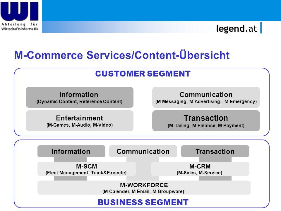 M-Commerce Services/Content-Übersicht