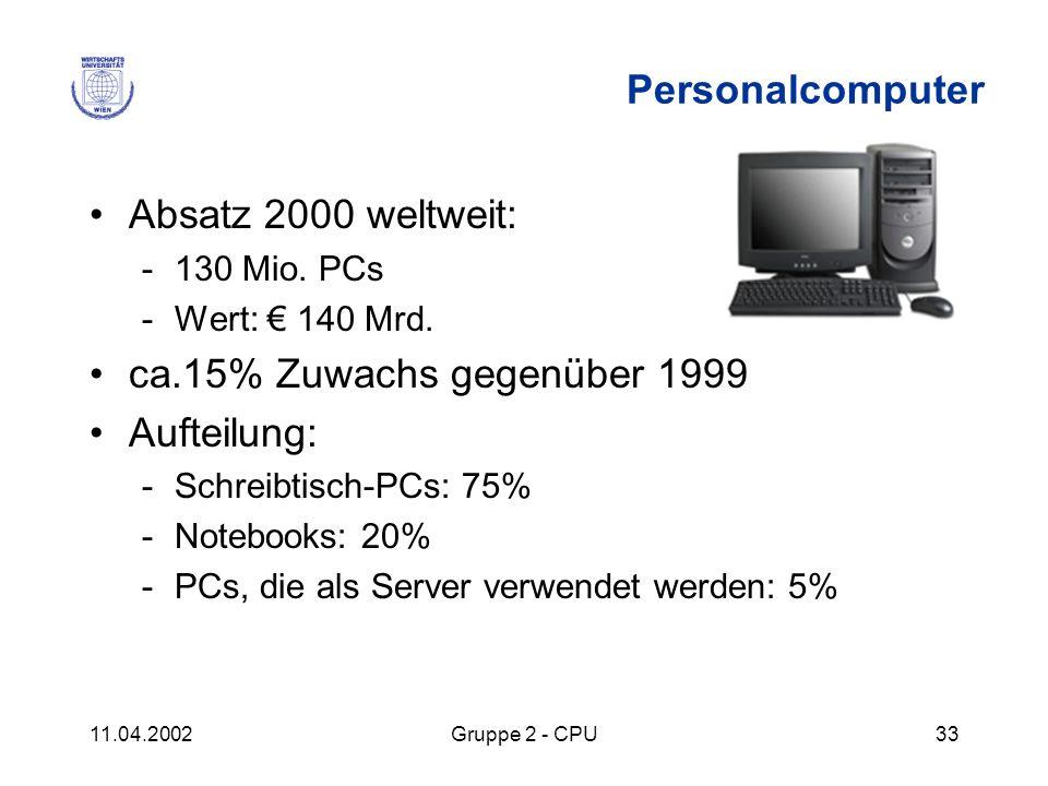 Personalcomputer Absatz 2000 weltweit: ca.15% Zuwachs gegenüber 1999