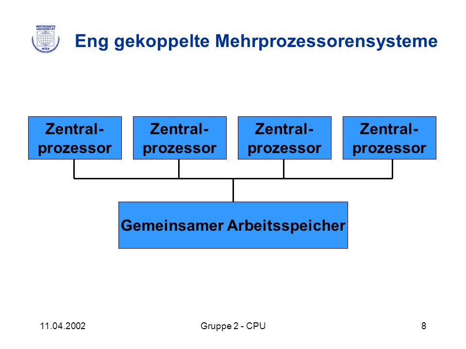 Eng gekoppelte Mehrprozessorensysteme