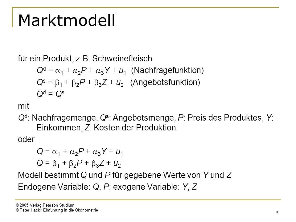 Marktmodell für ein Produkt, z.B. Schweinefleisch