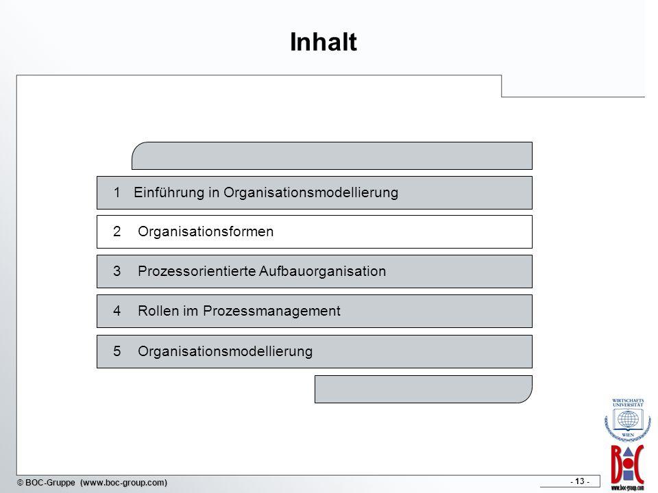 Inhalt 1 Einführung in Organisationsmodellierung 2 Organisationsformen