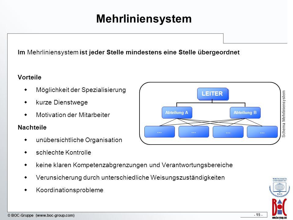 Schema Mehrliniensystem