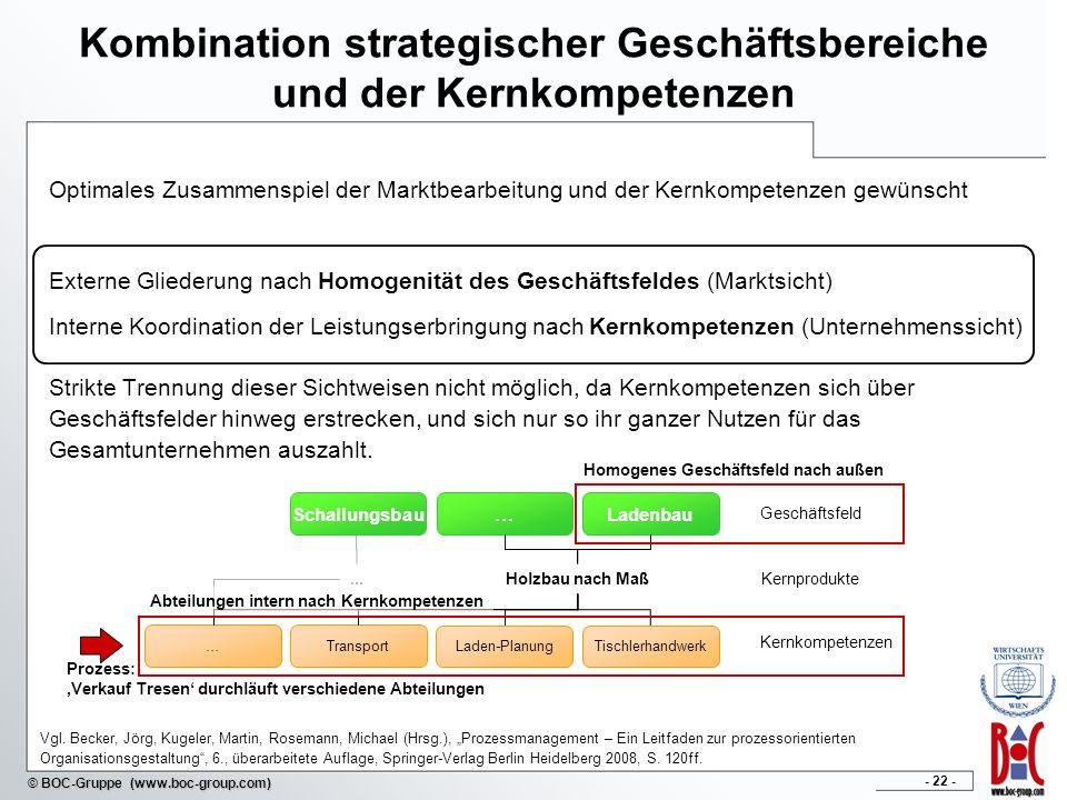 Kombination strategischer Geschäftsbereiche und der Kernkompetenzen