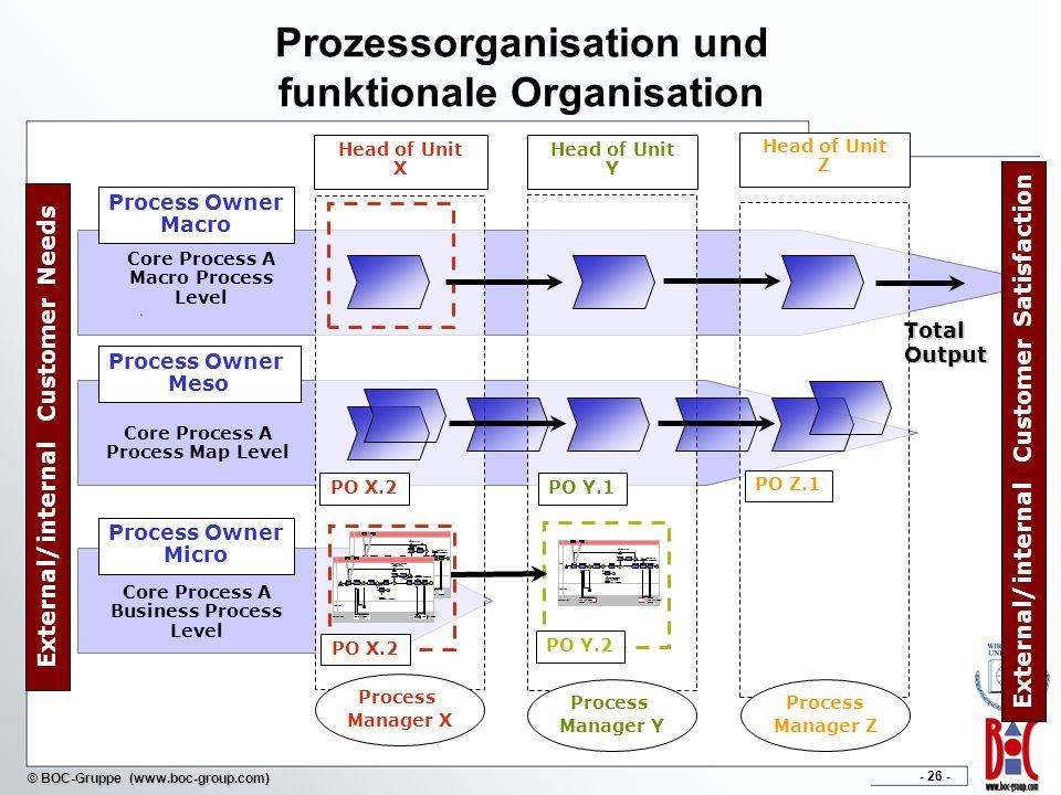 Prozessorganisation und funktionale Organisation