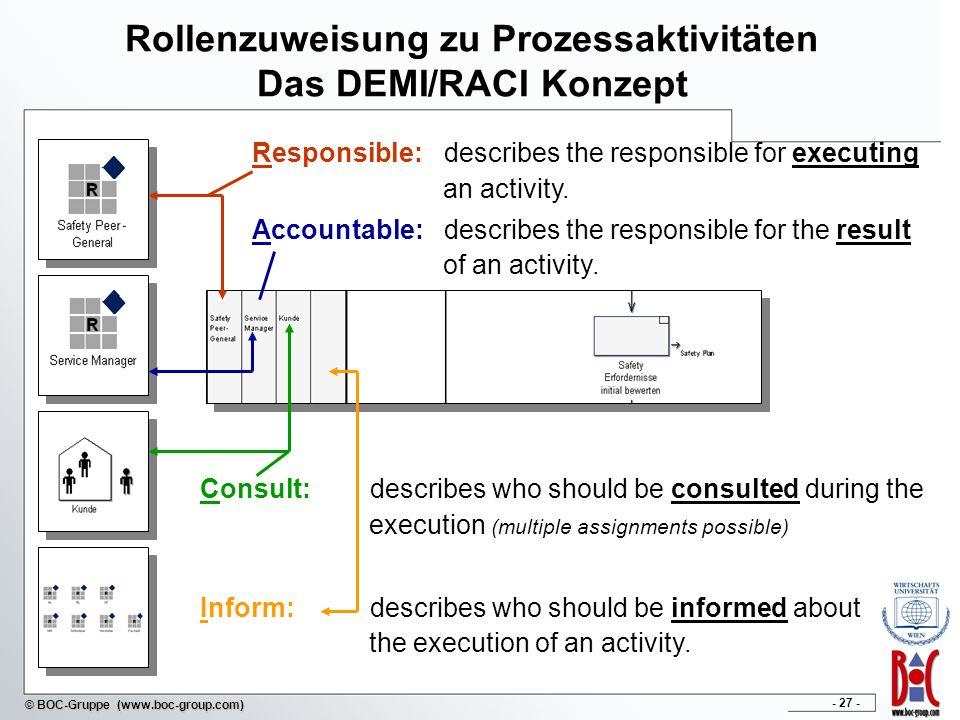 Rollenzuweisung zu Prozessaktivitäten Das DEMI/RACI Konzept
