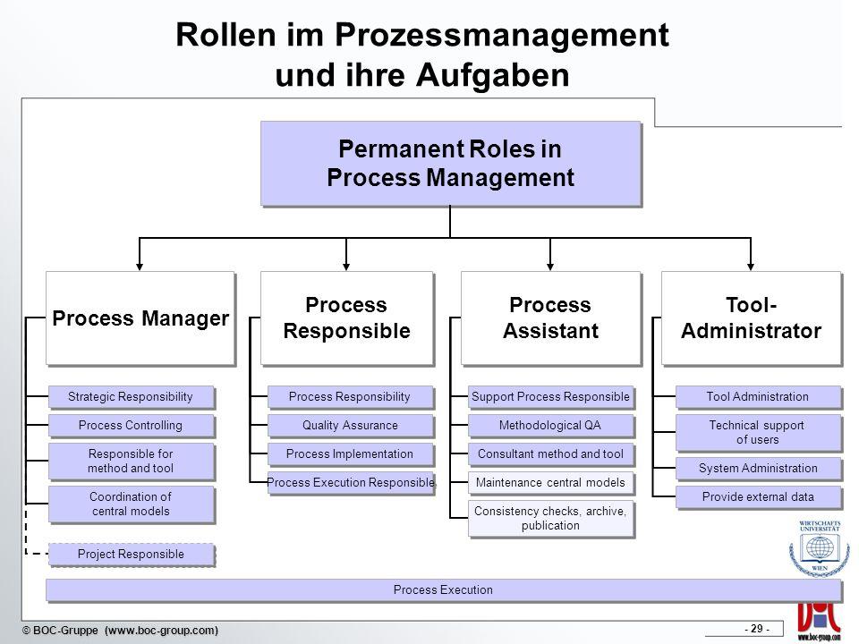 Rollen im Prozessmanagement und ihre Aufgaben