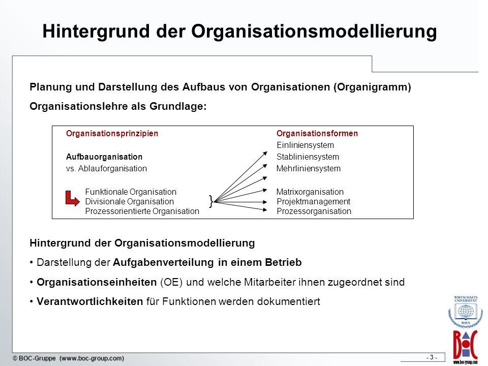 Hintergrund der Organisationsmodellierung