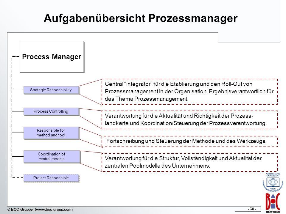 Aufgabenübersicht Prozessmanager