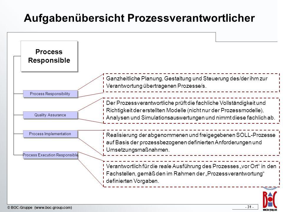 Aufgabenübersicht Prozessverantwortlicher