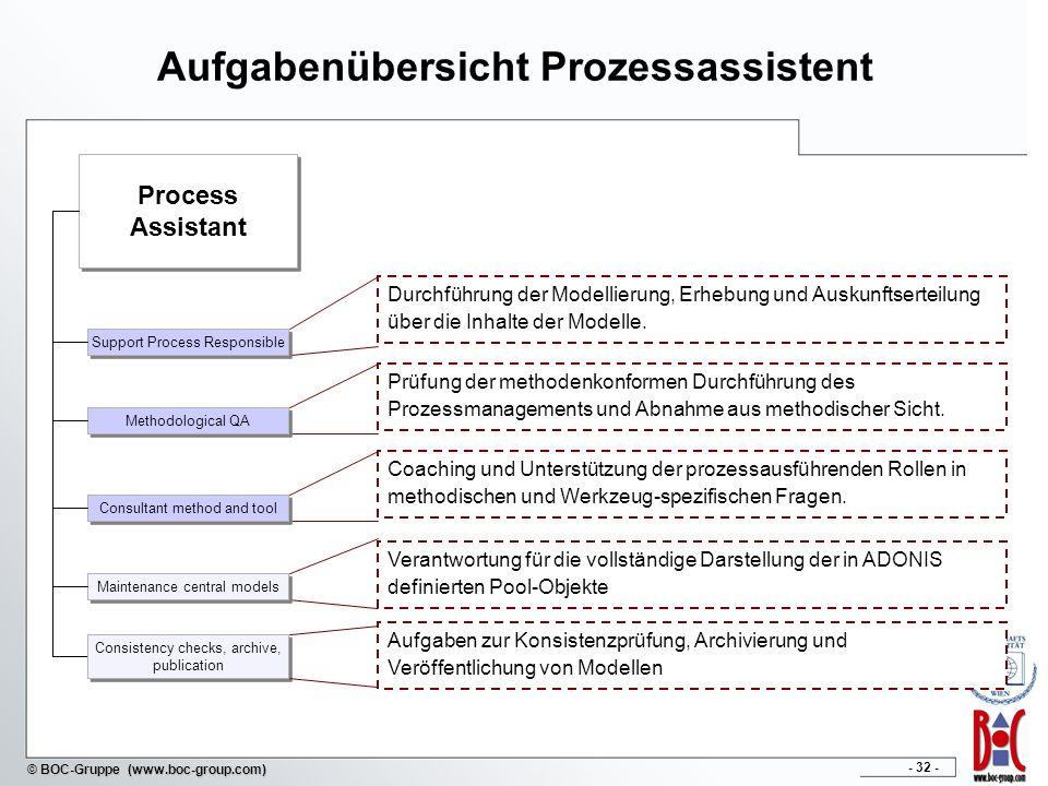 Aufgabenübersicht Prozessassistent