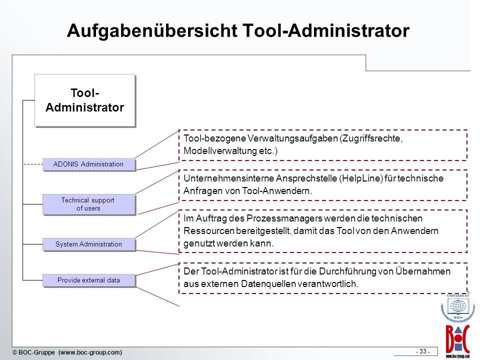 Aufgabenübersicht Tool-Administrator
