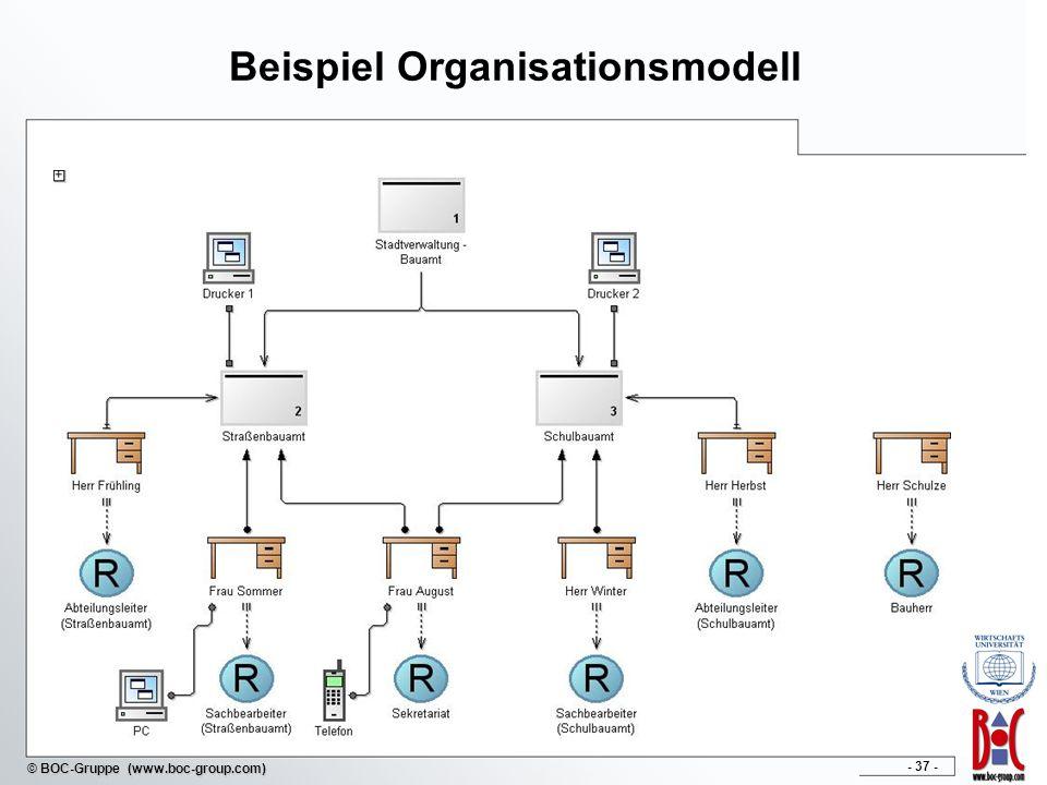 Beispiel Organisationsmodell