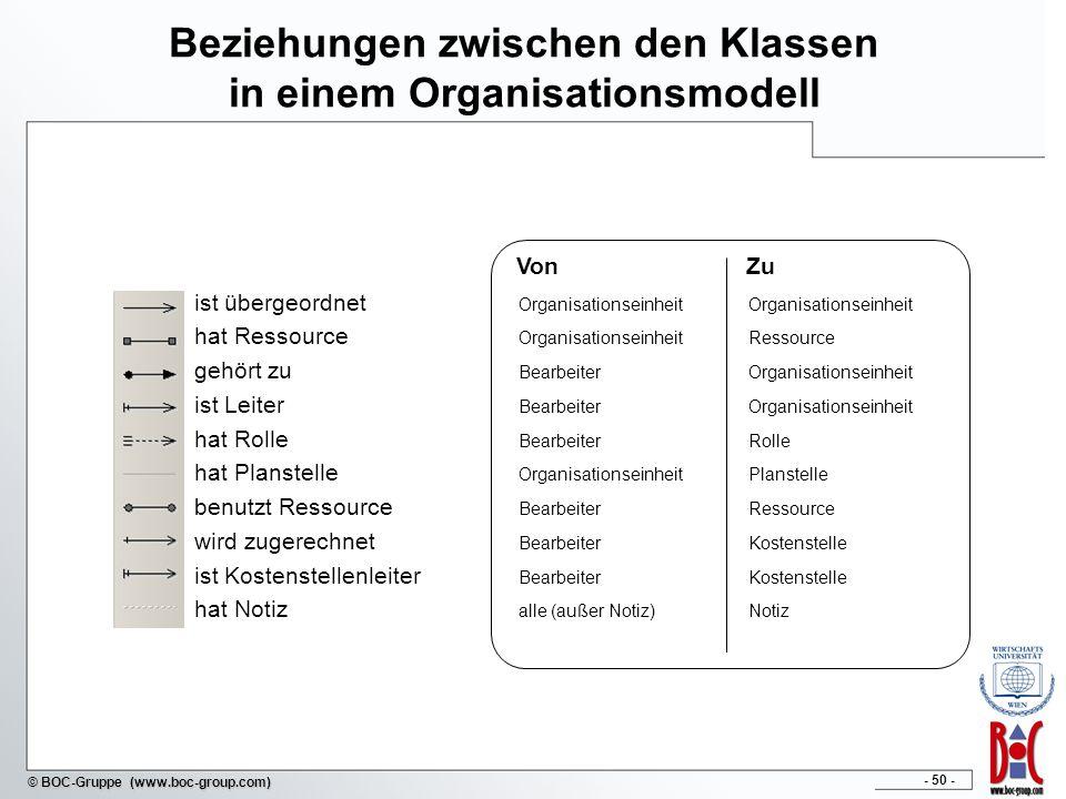 Beziehungen zwischen den Klassen in einem Organisationsmodell
