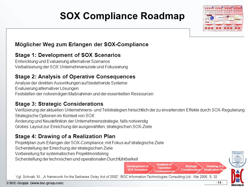 SOX Compliance Roadmap