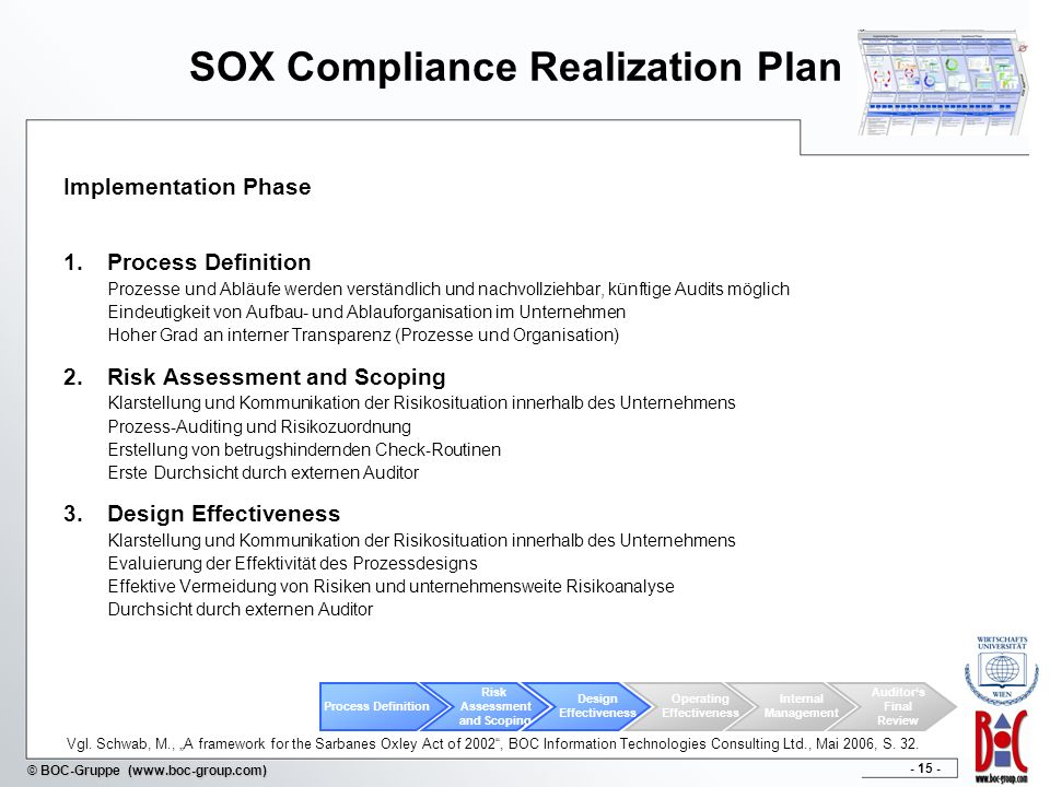 SOX Compliance Realization Plan