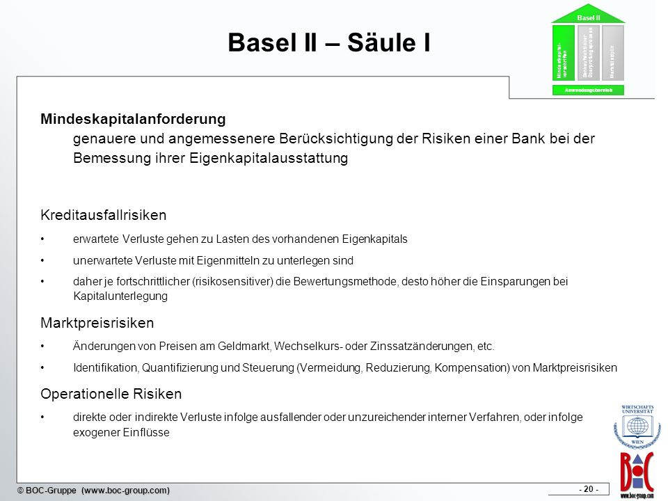Basel II – Säule I Mindestkapital-vorschriften. Bankaufsichtlicher Überprüfungsprozess. Marktdisziplin.