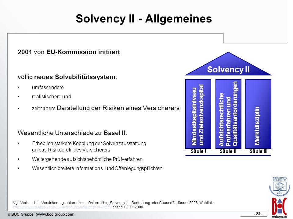 Solvency II - Allgemeines