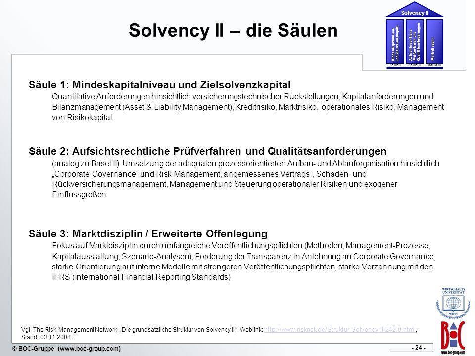 Solvency II – die Säulen