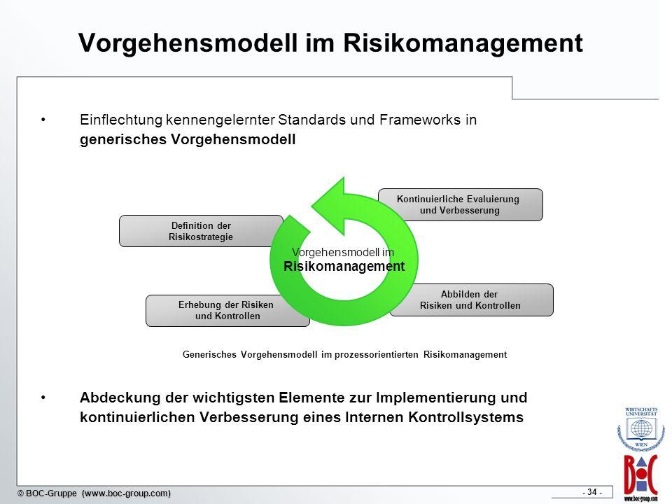 Vorgehensmodell im Risikomanagement