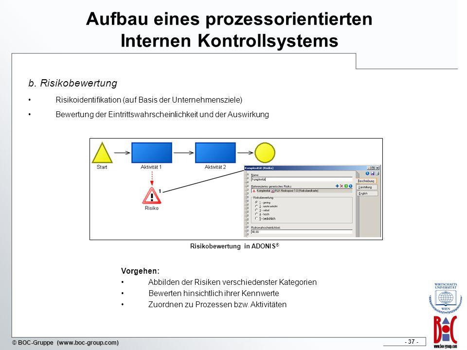 Aufbau eines prozessorientierten Internen Kontrollsystems