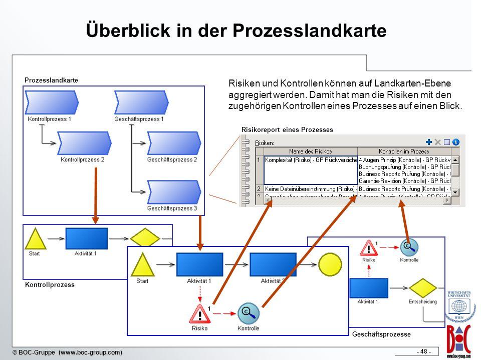 Überblick in der Prozesslandkarte