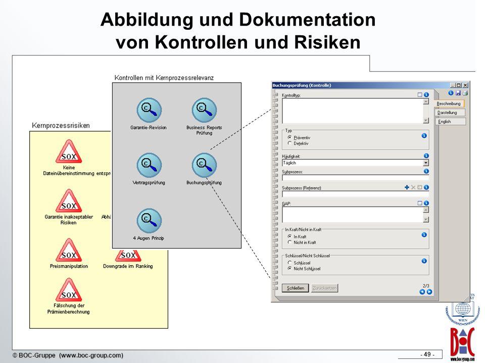 Abbildung und Dokumentation von Kontrollen und Risiken