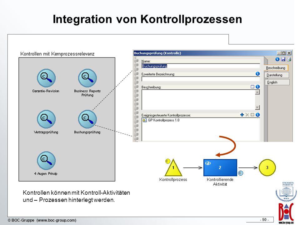 Integration von Kontrollprozessen